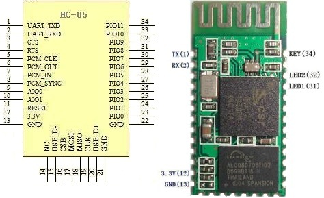 HC-03/05 Embedded Bluetooth Serial Communication Module